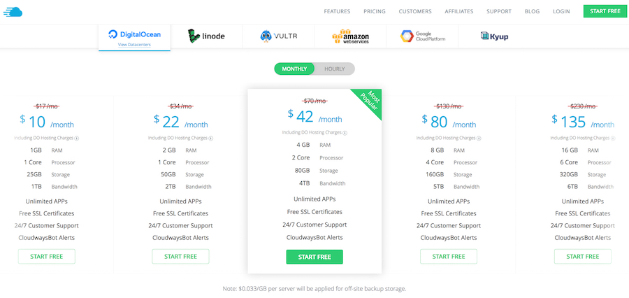 Cloudways Managed Hosting: Pricing and Plans